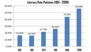 Literacy Rate in Pakistan
